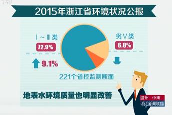 【视频发布】质量为优!2015年浙江省环境报告出炉